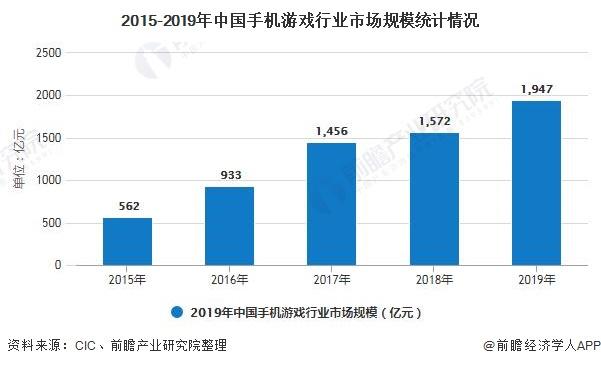 2015-2019年中国手机游戏行业市场规模统计情况