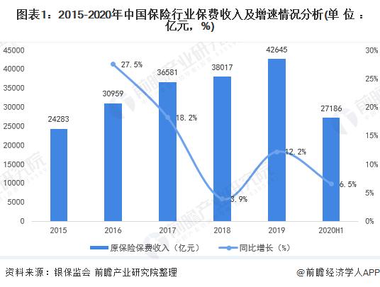 图表1:2015-2020年中国保险行业保费收入及增速情况分析(单位:亿元,%)