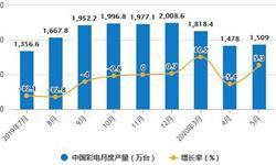 2020年1-5月中国彩电行业市场分析:累计产量超6700万台