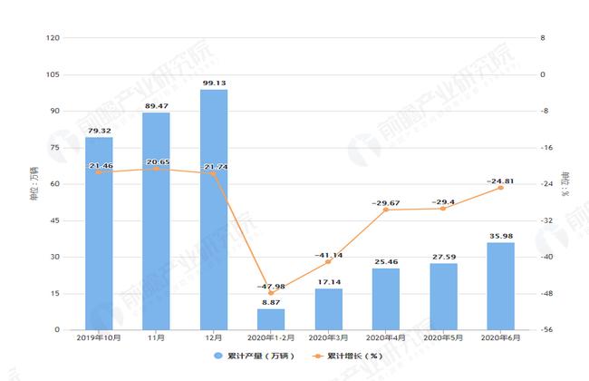 2020年6月前浙江省汽车产量及增长情况图