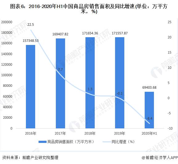 圖表6:2016-2020年H1中國商品房銷售面積及同比增速(單位:萬平方米,%)