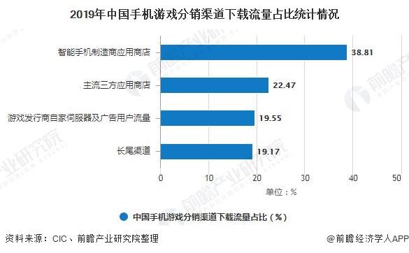 2019年中国手机游戏分销渠道下载流量占比统计情况