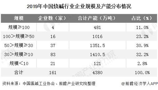 2019年中国烧碱行业企业规模及产能分布情况