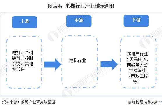 圖表4:電梯行業產業鏈示意圖