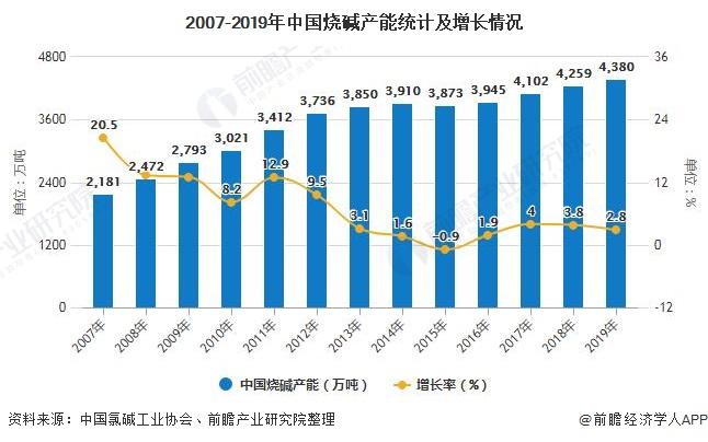 2007-2019年中国烧碱产能统计及增长情况