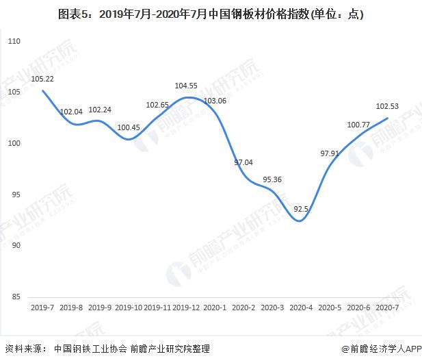 圖表5:2019年7月-2020年7月中國鋼板材價格指數(單位:點)