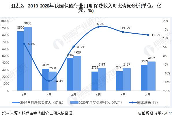 图表2:2019-2020年我国保险行业月度保费收入对比情况分析(单位:亿元,%)