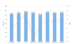 2020年1-6月浙江省钢材产量及增长情况分析