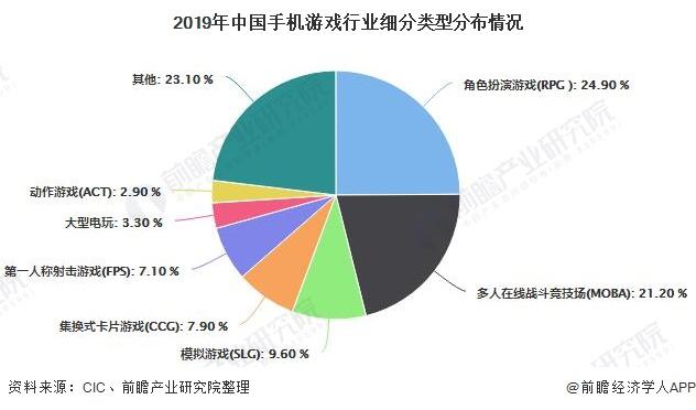 2019年中国手机游戏行业细分类型分布情况