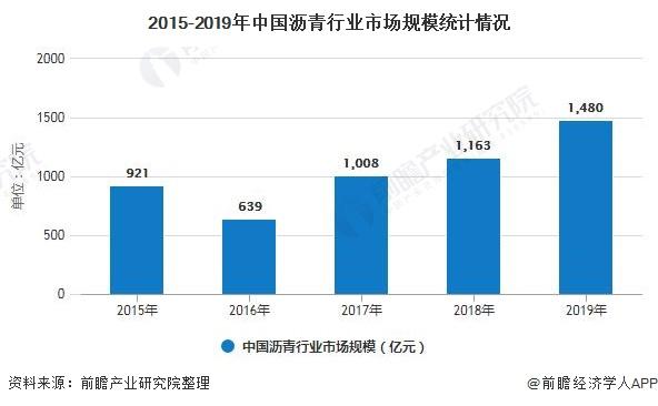 2015-2019年中国沥青行业市场规模统计情况