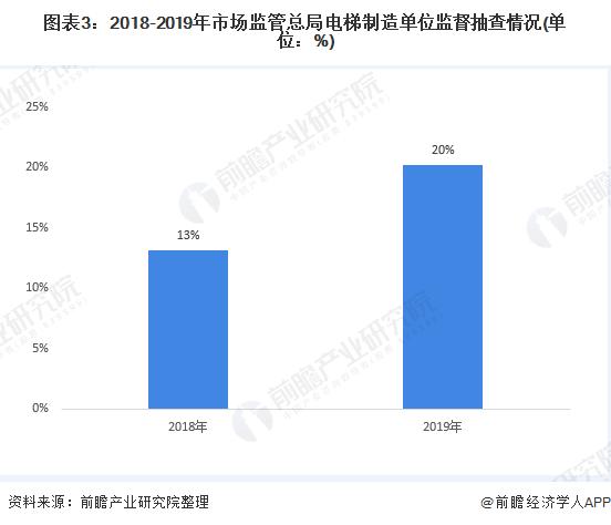 圖表3:2018-2019年市場監管總局電梯制造單位監督抽查情況(單位:%)