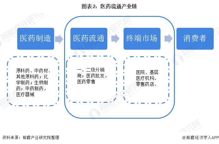 图表2:医药流通产业链