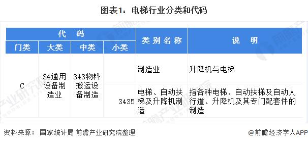 圖表1:電梯行業分類和代碼