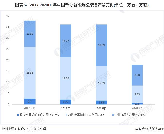 图表5:2017-2020H1年中国部分智能制造装备产量变化(单位:万台,万套)