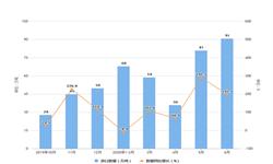 2020年1-6月我国小麦口量及金额增长情况分析