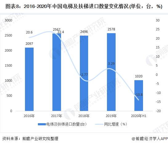 圖表8:2016-2020年中國電梯及扶梯進口數量變化情況(單位:臺,%)