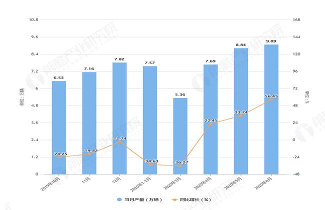2020年6月前山东省汽车产量及增长情况图