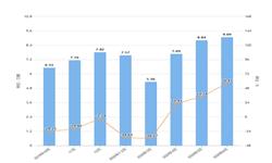 2020年1-6月山东省汽车产量及增长情况分析