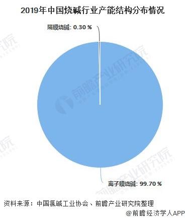 2019年中国烧碱行业产能结构分布情况