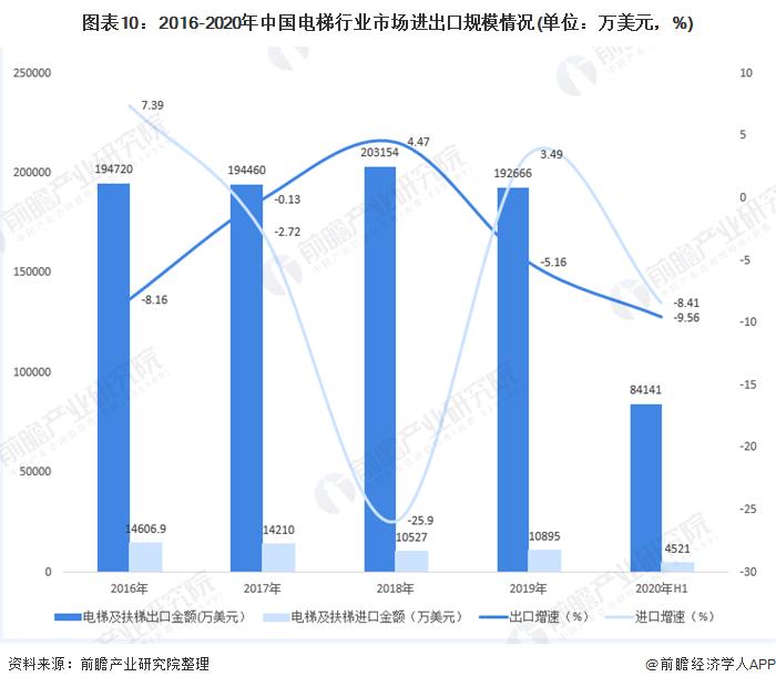 圖表10:2016-2020年中國電梯行業市場進出口規模情況(單位:萬美元,%)
