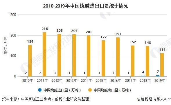 2010-2019年中国烧碱进出口量统计情况