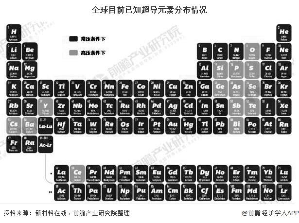 全球目前已知超导元素分布情况