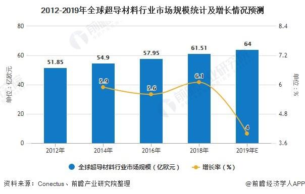 2012-2019年全球超导材料行业市场规模统计及增长情况预测