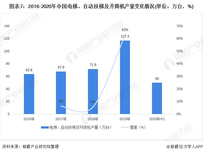 圖表7:2016-2020年中國電梯、自動扶梯及升降機產量變化情況(單位:萬臺,%)
