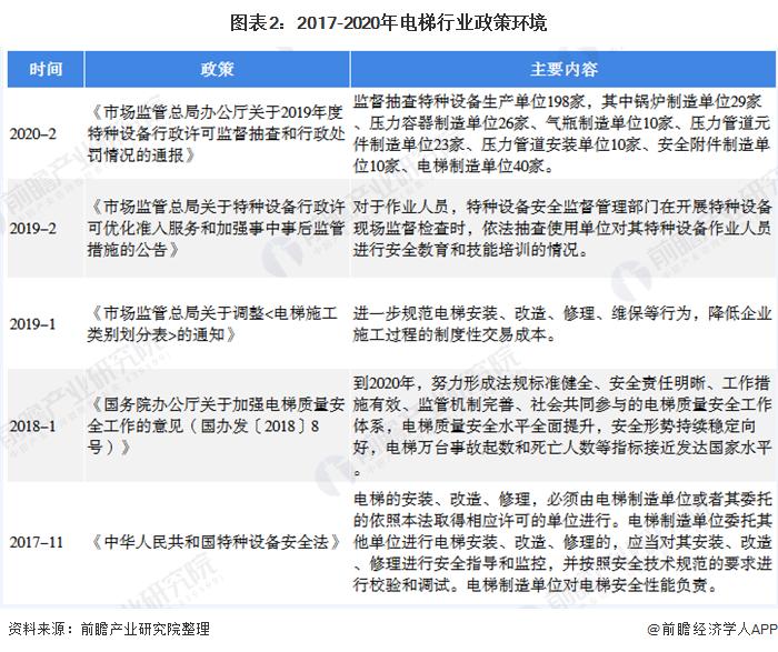 圖表2:2017-2020年電梯行業政策環境