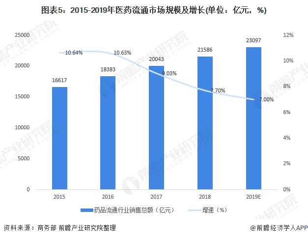 图表5:2015-2019年医药流通市场规模及增长(单位:亿元,%)