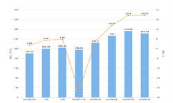 2020年1-6月安徽省交流电动机产量及增长情况分析