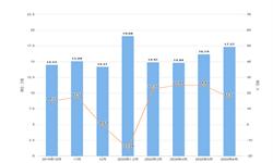 2020年1-6月福建省铝材产量及增长情况分析