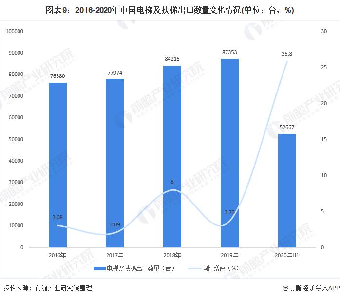 圖表9:2016-2020年中國電梯及扶梯出口數量變化情況(單位:臺,%)