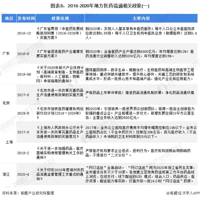 图表8:2016-2020年地方医药流通相关政策(一)