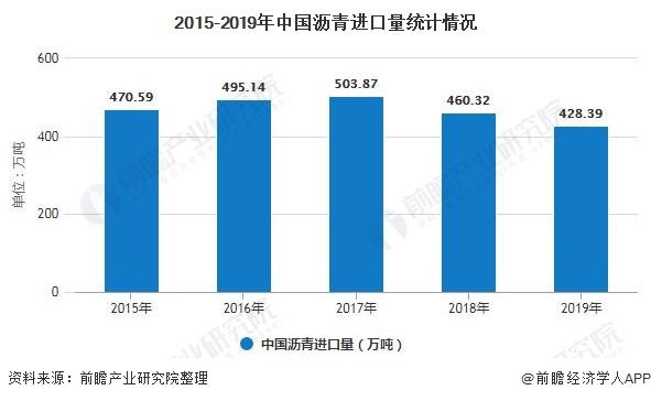 2015-2019年中国沥青进口量统计情况