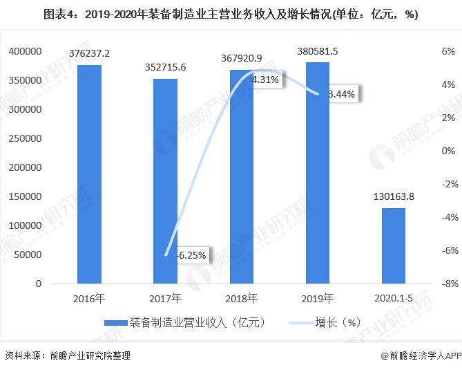 图表4:2019-2020年装备制造业主营业务收入及增长情况(单位:亿元,%)