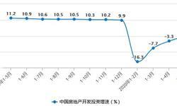 2020年1-5月中国房地产行业市场分析:累计商品房销售面积超4.87亿平方米