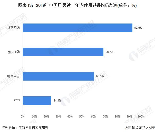 图表13:2019年中国居民近一年内使用过得购药渠道(单位:%)