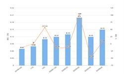 2020年1-6月上海市化学农药原药产量及增长情况分析