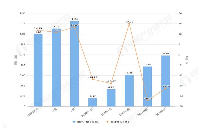 2020年6月前福上海市化学农药原药产量及增长情况图
