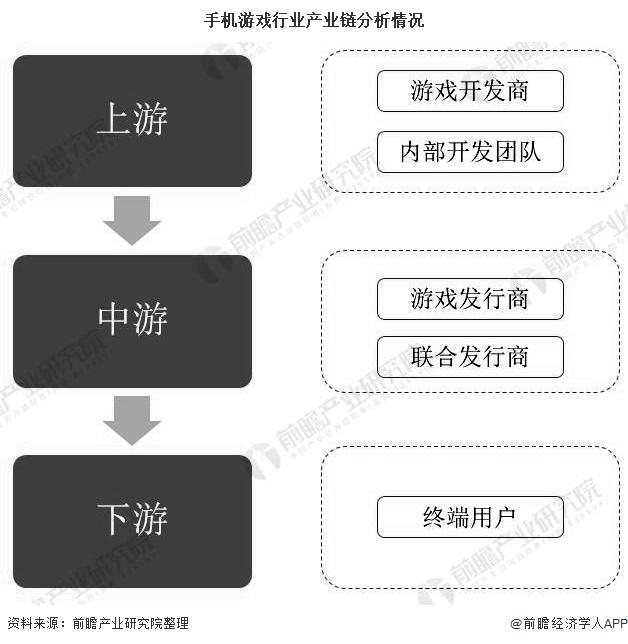 手机游戏行业产业链分析情况