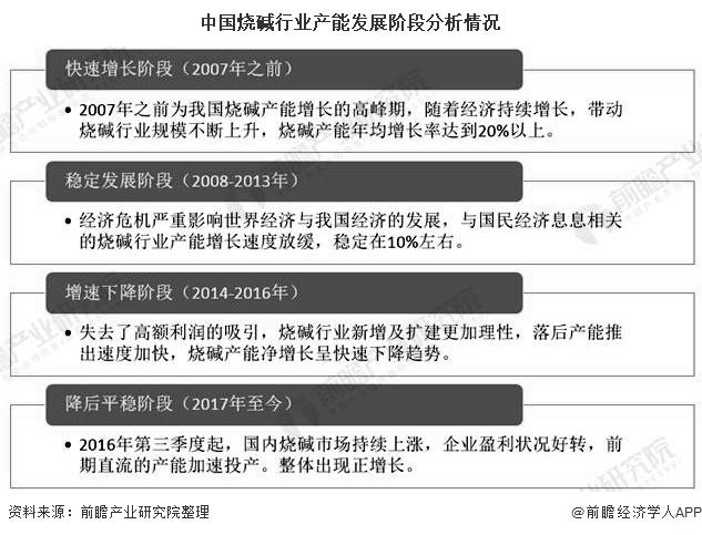中国烧碱行业产能发展阶段分析情况