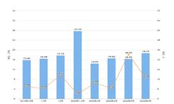 2020年1-6月江西省十种有色金属产量及增长情况分析