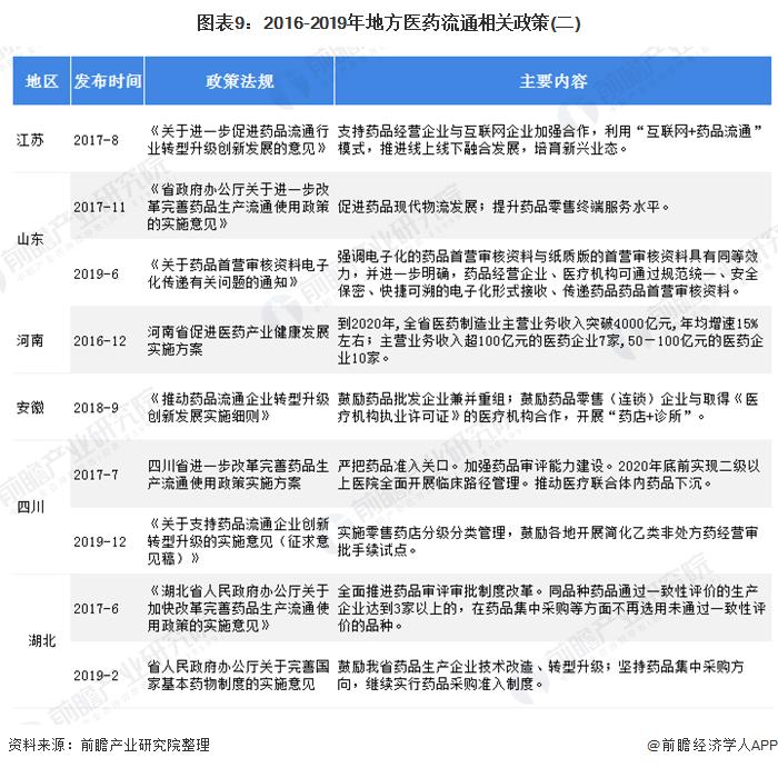 图表9:2016-2019年地方医药流通相关政策(二)