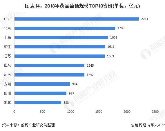 图表14:2018年药品流通规模TOP10省份(单位:亿元)