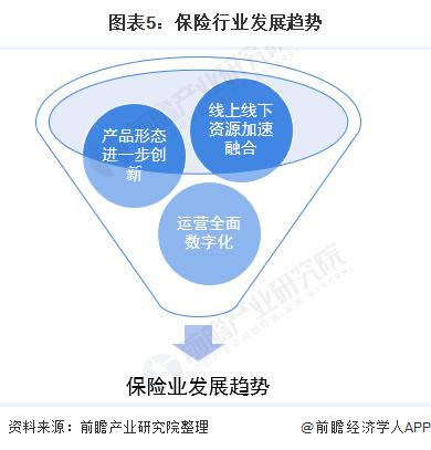 图表5:保险行业发展趋势