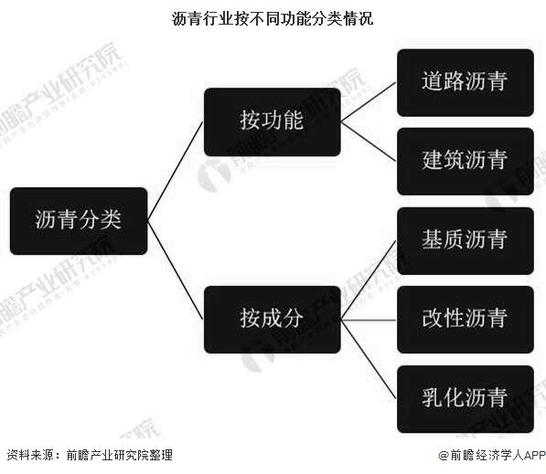 沥青行业按不同功能分类情况