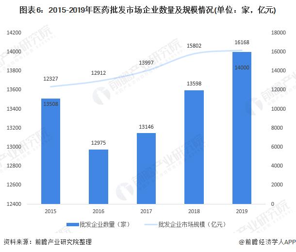 图表6:2015-2019年医药批发市场企业数量及规模情况(单位:家,亿元)