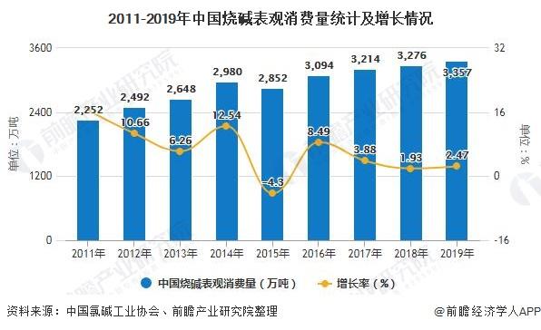 2011-2019年中国烧碱表观消费量统计及增长情况
