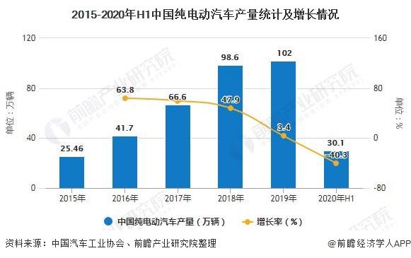2015-2020年H1中国纯电动汽车产量统计及增长情况